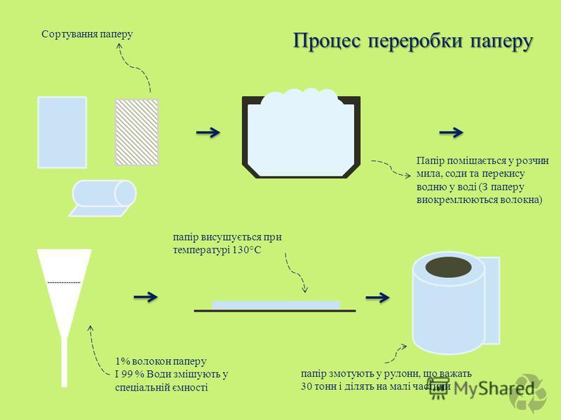 Процес переробки паперу Сортування паперу Папір поміщається у розчин мила, соди та перекису водню у воді (З паперу виокремлюються волокна) 1% волокон паперу І 99 % Води змішують у спеціальній ємності папір висушується при температурі 130°С папір змот