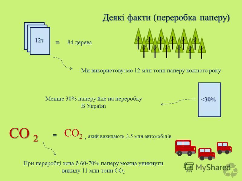 Ми використовуємо 12 млн тонн паперу кожного року = 12т 84 дерева <30% Менше 30% паперу йде на переробку В Україні СО 2 При переробці хоча б 60-70% паперу можна уникнути викиду 11 млн тонн СО 2 = СО 2, який викидають 3.5 млн автомобілів Деякі факти (