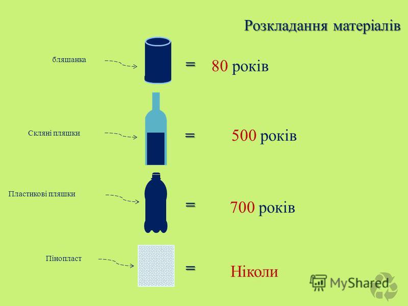 бляшанка = 80 років =500 років Пластикові пляшки = 700 років Скляні пляшки = Ніколи Пінопласт Розкладання матеріалів