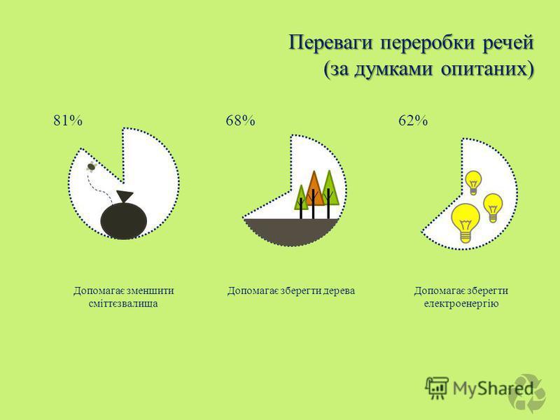 Допомагає зменшити сміттєзвалища Допомагає зберегти дереваДопомагає зберегти електроенергію 81%68%62% Переваги переробки речей (за думками опитаних)