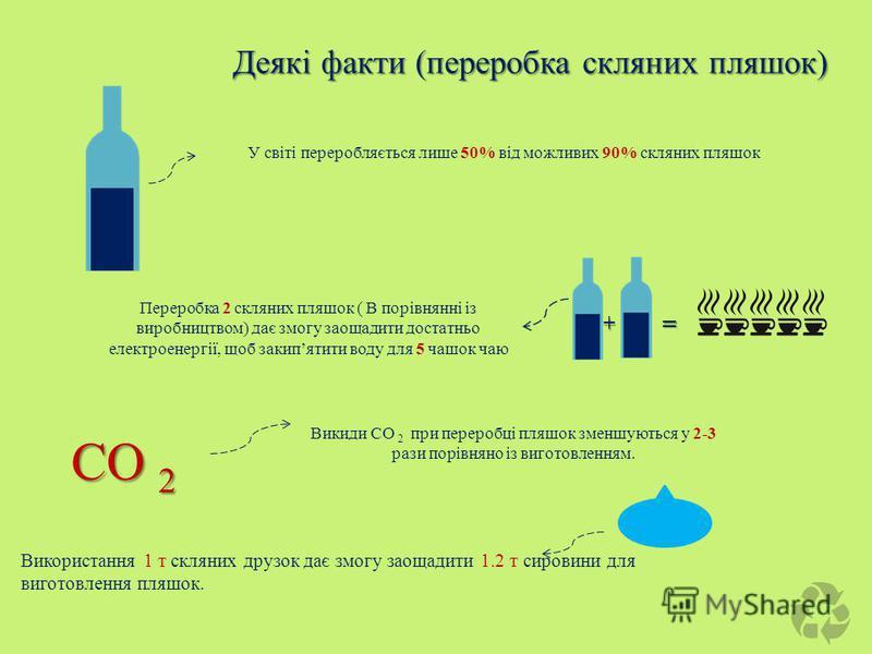 У світі переробляється лише 50% від можливих 90% скляних пляшок Переробка 2 скляних пляшок ( В порівнянні із виробництвом) дає змогу заощадити достатньо електроенергії, щоб закипятити воду для 5 чашок чаю + = Використання 1 т скляних друзок дає змогу