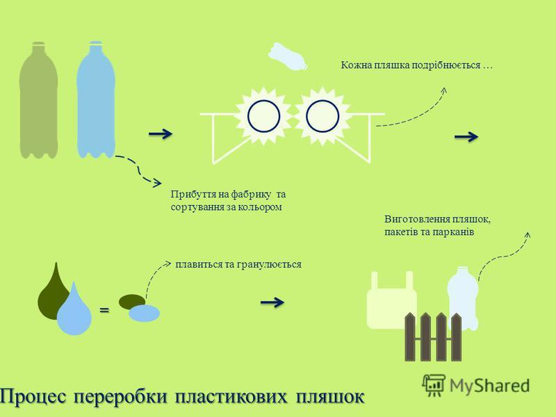 Прибуття на фабрику та сортування за кольором Кожна пляшка подрібнюється … = плавиться та гранулюється Виготовлення пляшок, пакетів та парканів Процес переробки пластикових пляшок Процес переробки пластикових пляшок