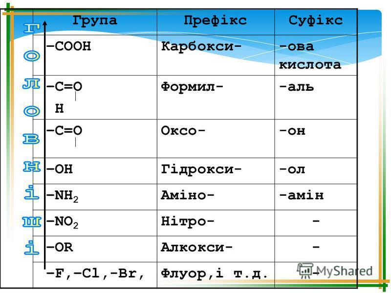 ГрупаПрефіксСуфікс –СООНКарбокси--ова кислота –С=О Н Формил--аль –С=О Оксо--он –ОНГідрокси--ол –NН 2 Аміно--амін –NО 2 Нітро-- –ОRАлкокси-- –F,–Cl,-Br,Флуор,і т.д.-