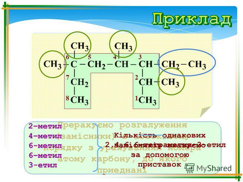 678678 5 4 3 2121 Прерахуємо розгалуження (замісники) в абетковому порядку з урахуванням номера атому карбону, до якого приеднані 2–метил4–метил6-метил6–метил3-етил Кількість однакових замісників вказуємо за допомогою приставок 2,4,6,6–тетраметил–3-е
