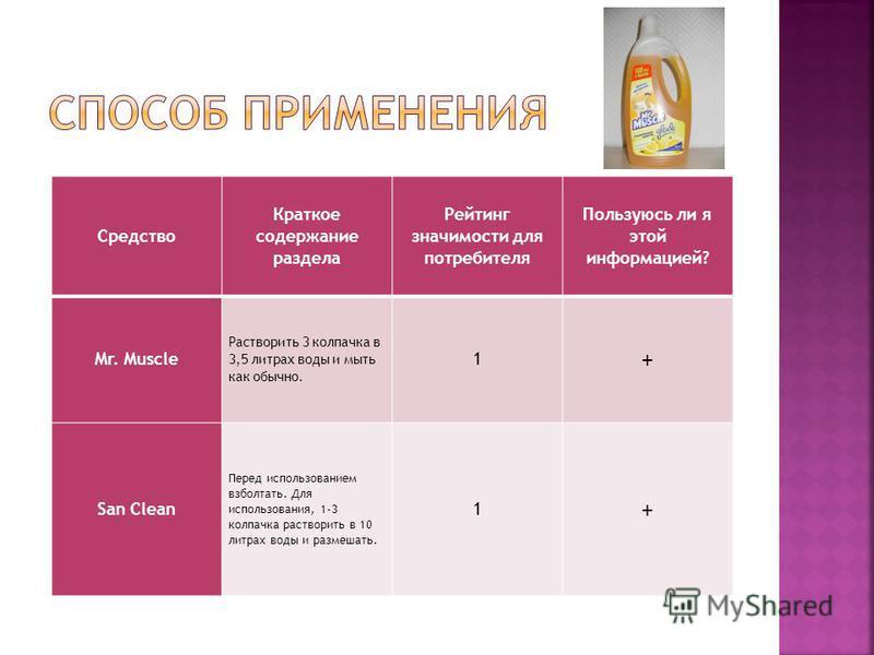 Средство Краткое содержание раздела Рейтинг значимости для потребителя Пользуюсь ли я этой информацией? Mr. Muscle Растворить 3 колпачка в 3,5 литрах воды и мыть как обычно. 1 + San Clean Перед использованием взболтать. Для использования, 1-3 колпачк