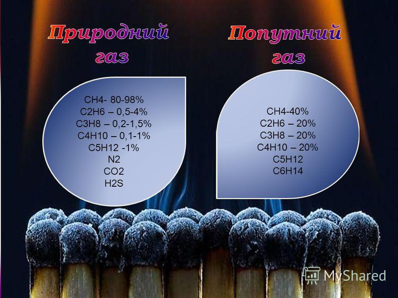 СН4- 80-98% С2Н6 – 0,5-4% С3Н8 – 0,2-1,5% С4Н10 – 0,1-1% С5Н12 -1% N2 CO2 H2S СН4-40% С2Н6 – 20% С3Н8 – 20% С4Н10 – 20% С5Н12 С6Н14