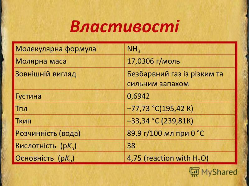 Властивості Молекулярна формулаNH 3 Молярна маса17,0306 г/моль Зовнішній виглядБезбарвний газ із різким та сильним запахом Густина0,6942 Тпл77,73 °С(195,42 К) Ткип33,34 °C (239,81К) Розчинність (вода)89,9 г/100 мл при 0 °C Кислотність (pK a )38 Основ
