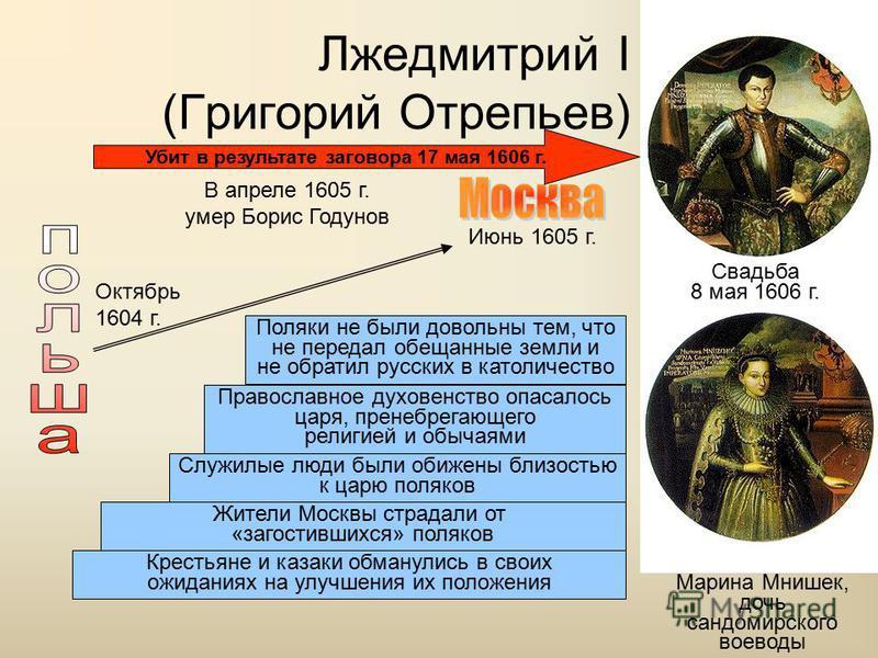 Лжедмитрий I (Григорий Отрепьев) Марина Мнишек, дочь сендомирского воеводы Октябрь 1604 г. В апреле 1605 г. умер Борис Годунов Июнь 1605 г. Поляки не были довольны тем, что не передал обещанные земли и не обратил русских в католичество Православное д