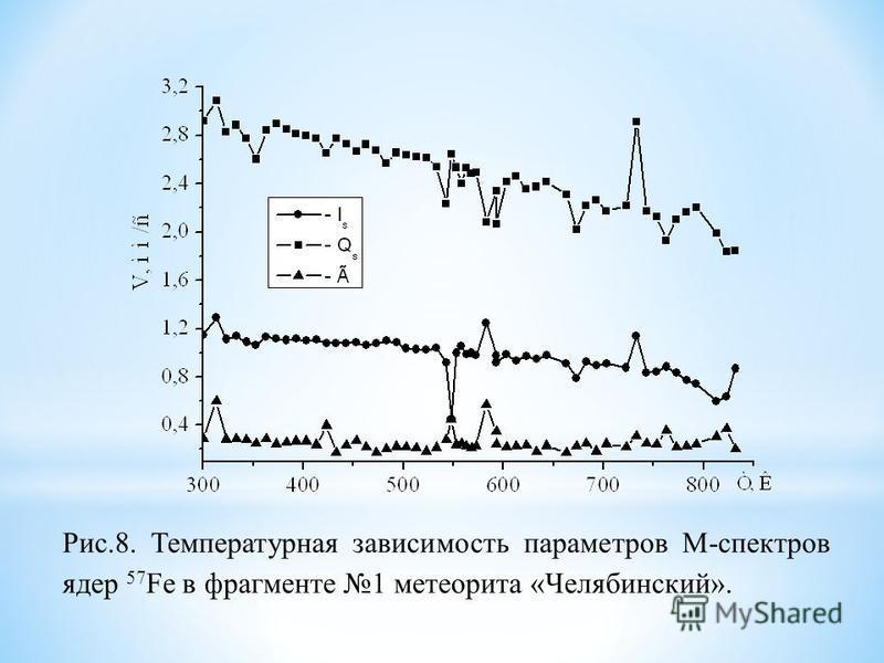 Рис.8. Температурная зависимость параметров М-спектров ядер 57 Fe в фрагменте 1 метеорита «Челябинский».