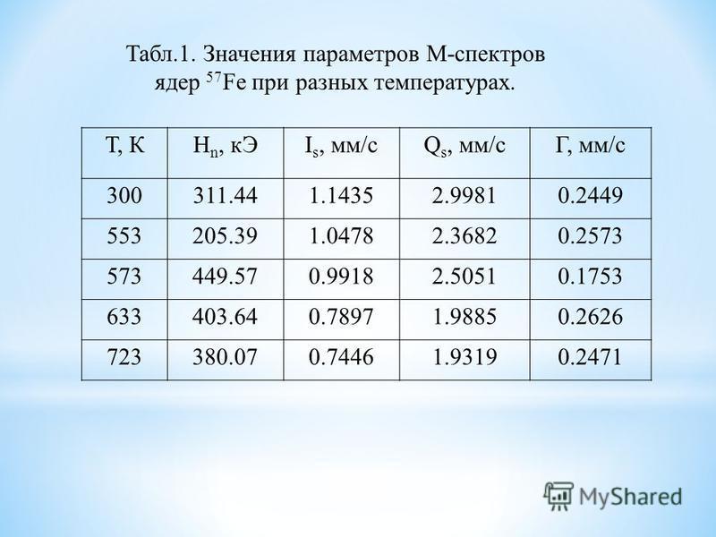 Т, КH n, кАI s, мм/сQ s, мм/сГ, мм/с 300311.441.14352.99810.2449 553205.391.04782.36820.2573 573449.570.99182.50510.1753 633403.640.78971.98850.2626 723380.070.74461.93190.2471 Табл.1. Значения параметров М-спектров ядер 57 Fe при разных температурах