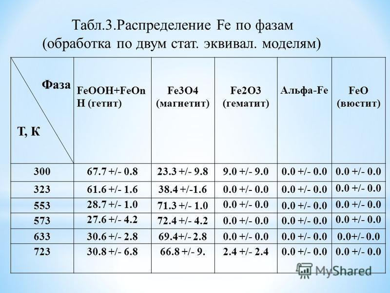 Фаза Т, К FeOOH+FeOn H (гетит) Fe3O4 (магнетит) Fe2O3 (гематит) Альфа-Fe FeO (вюстит) 30067.7 +/- 0.823.3 +/- 9.89.0 +/- 9.00.0 +/- 0.0 32361.6 +/- 1.638.4 +/-1.60.0 +/- 0.0 553 28.7 +/- 1.0 71.3 +/- 1.0 0.0 +/- 0.0 573 27.6 +/- 4.2 72.4 +/- 4.20.0 +