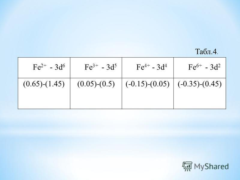 Fe 2+ - 3d 6 Fe 3+ - 3d 5 Fe 4+ - 3d 4 Fe 6+ - 3d 2 (0.65)-(1.45)(0.05)-(0.5)(-0.15)-(0.05)(-0.35)-(0.45) Табл.4.