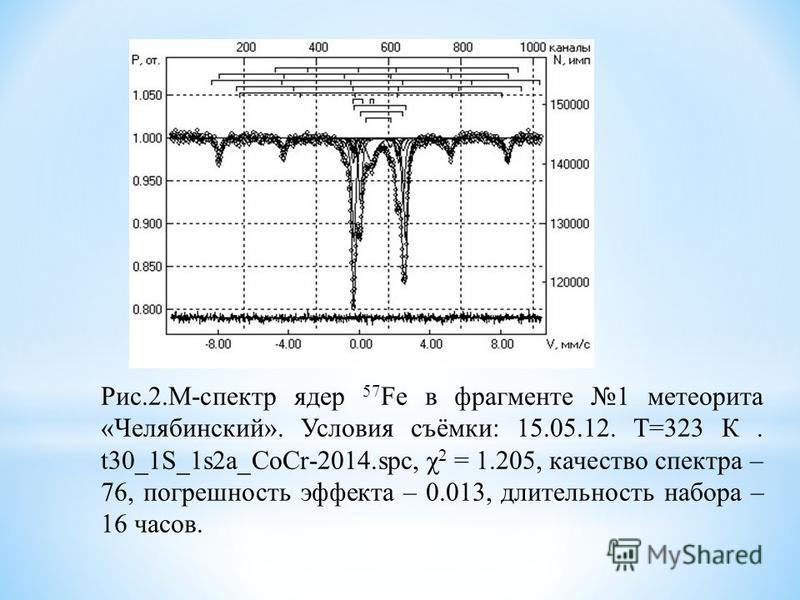 Рис.2.М-спектр ядер 57 Fe в фрагменте 1 метеорита «Челябинский». Условия съёмки: 15.05.12. Т=323 К. t30_1S_1s2a_CoCr-2014.spc, χ 2 = 1.205, качество спектра – 76, погрешность эффекта – 0.013, длительность набора – 16 часов.