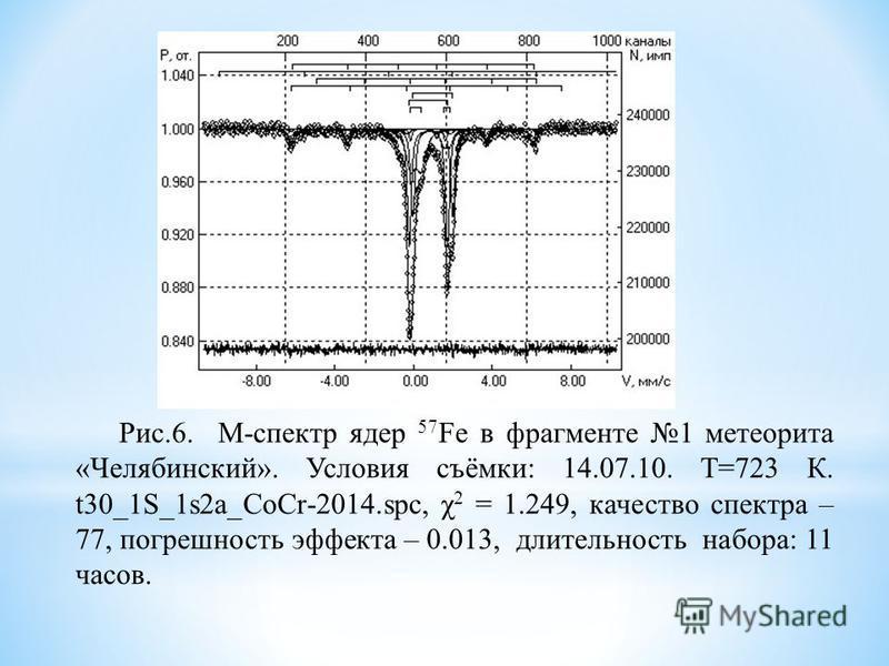 Рис.6. М-спектр ядер 57 Fe в фрагменте 1 метеорита «Челябинский». Условия съёмки: 14.07.10. T=723 К. t30_1S_1s2a_CoCr-2014.spc, χ 2 = 1.249, качество спектра – 77, погрешность эффекта – 0.013, длительность набора: 11 часов.