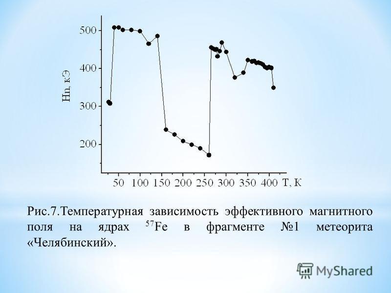 Рис.7. Температурная зависимость эффективного магнитного поля на ядрах 57 Fe в фрагменте 1 метеорита «Челябинский».