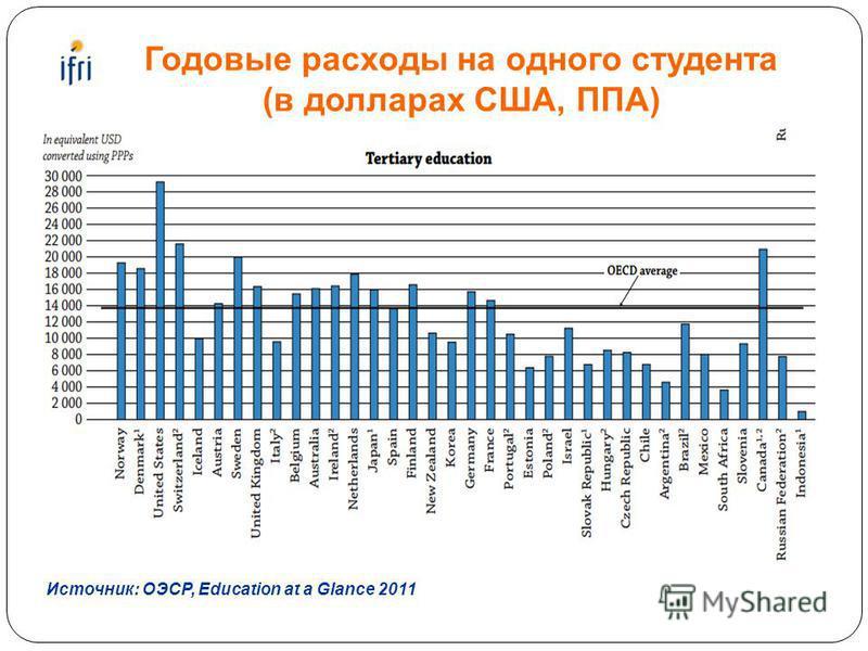 Годовые расходы на одного студента (в долларах США, ППА) Источник: OЭСР, Education at a Glance 2011