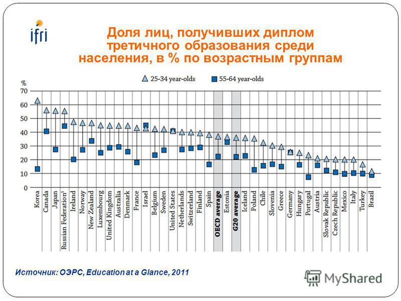 Доля лиц, получивших диплом третичного образования среди населения, в % по возрастным группам Источник: ОЭРС, Education at a Glance, 2011