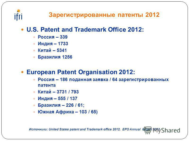 Зарегистрированные патенты 2012 U.S. Patent and Trademark Office 2012: Россия – 339 Индия – 1733 Китай – 5341 Бразилия 1256 European Patent Organisation 2012: Россия – 186 поданная заявка / 64 зарегистрированных патента Китай – 3731 / 793 Индия – 555