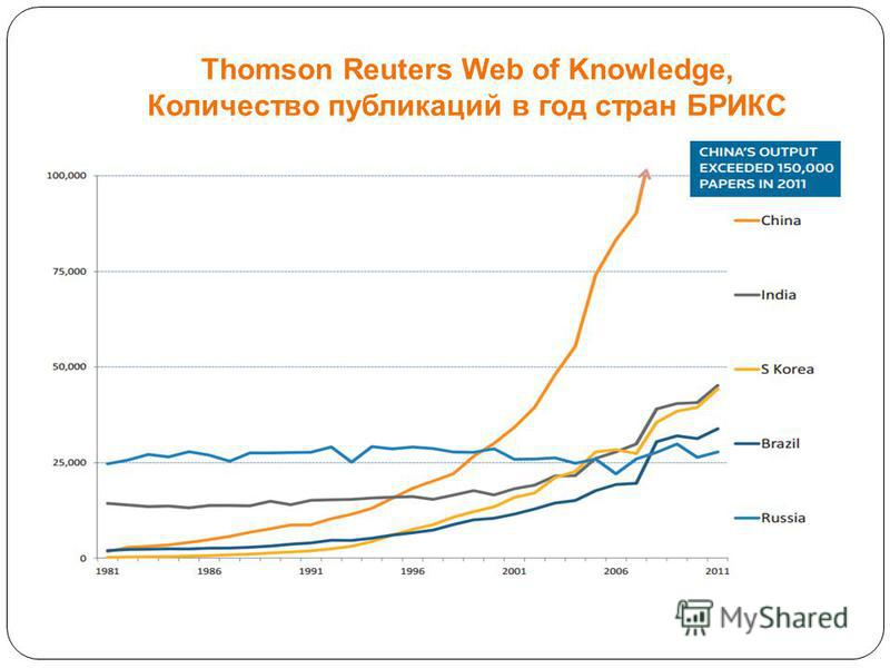 Thomson Reuters Web of Knowledge, Количество публикаций в год стран БРИКС