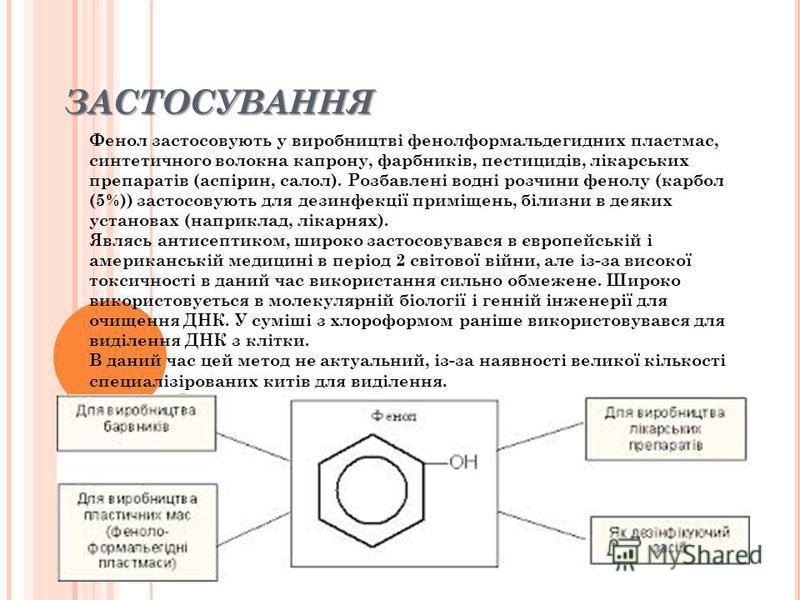 ЗАСТОСУВАННЯ Фенол застосовують у виробництві фенолформальдегидних пластмас, синтетичного волокна капрону, фарбників, пестицидів, лікарських препаратів (аспірин, салол). Розбавлені водні розчини фенолу (карбол (5%)) застосовують для дезинфекції примі