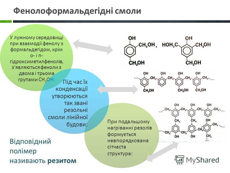 У лужному середовищі при взаємодії фенолу з формальдегідом, крім о- і п- гідроксиметилфенолів, з'являються феноли з двома і трьома групами СН2ОН: При подальшому нагріванні резолів формується невпорядкована сітчаста структура: Під час їх конденсації у