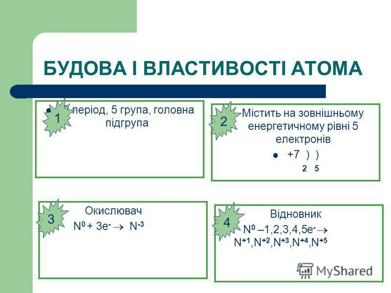 БУДОВА І ВЛАСТИВОСТІ АТОМА 2 період, 5 група, головна підгрупа Містить на зовнішньому енергетичному рівні 5 електронів +7 ) ) 2 5 Окислювач N 0 + 3e - N -3 Відновник N 0 –1,2,3,4,5e - N +1,N +2,N +3,N +4,N +5 3 1 2 4