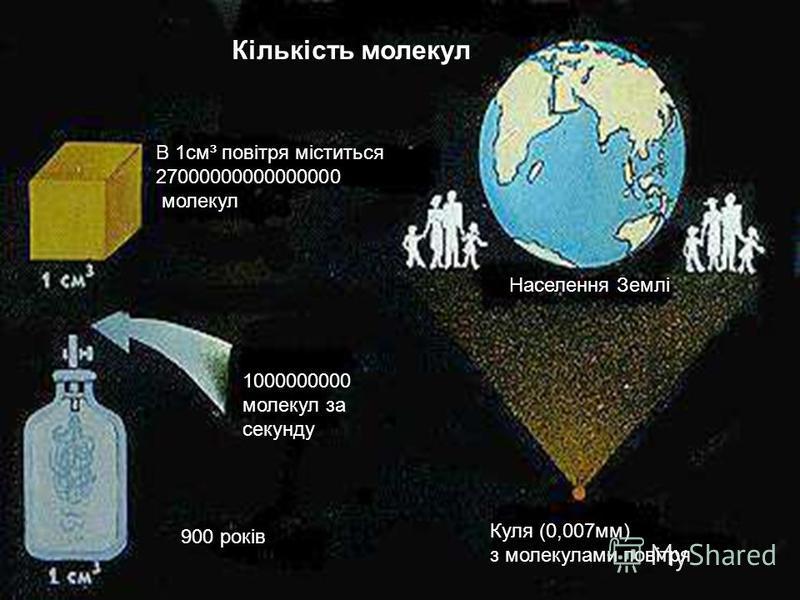 Кількість молекул В 1см³ повітря міститься 27000000000000000 молекул 1000000000 молекул за секунду Населення Землі Куля (0,007мм) з молекулами повітря 900 років