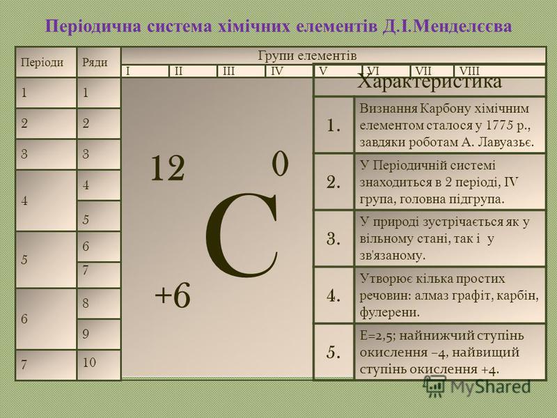 Періодична с истема х імічних е лементів Д. І. Менделєєва Періоди 1 2 3 4 5 6 7 Ряди 1 2 3 4 10 9 8 7 5 6 Групи елементів IIIVIVVIIIIIIVVIII Характеристика 1. Визнання Карбону хімічним елементом сталося у 1775 р., завдяки роботам А. Лавуазьє. 2. У Пе