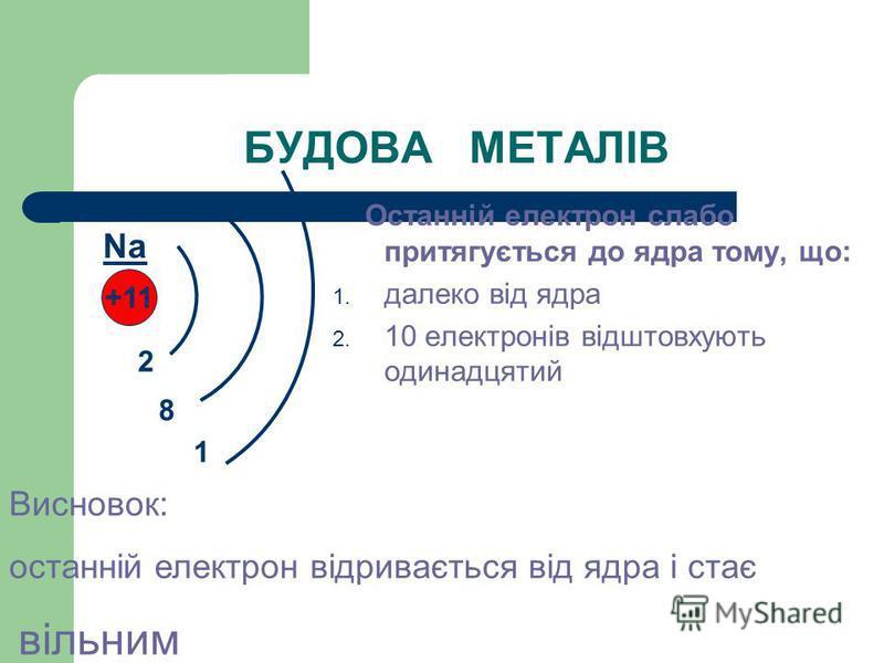БУДОВА МЕТАЛІВ Останній електрон слабо притягується до ядра тому, що: 1. далеко від ядра 2. 10 електронів відштовхують одинадцятий +11 2 8 1 Na Висновок: останній електрон відривається від ядра і стає вільним