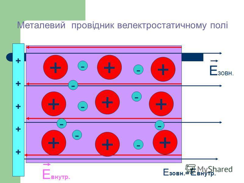 Металевий провідник велектростатичному полі ++ + + + + + + + - - - - - - - - ++++++++++ Е зовн. Е внутр. Е зовн.= Е внутр. -