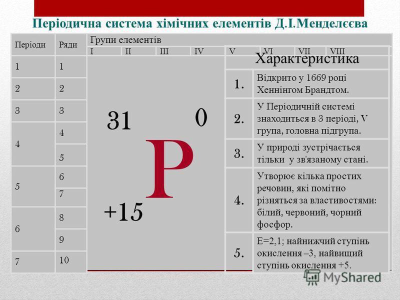 Періодична с истема х імічних е лементів Д. І. Менделєєва Періоди 1 2 3 4 5 6 7 Ряди 1 2 3 4 10 9 8 7 5 6 Групи елементів IIIVIVVIIIIIIVVIII Характеристика 1. Відкрито у 1669 році Хеннінгом Брандтом. 2. У Періодичній системі знаходиться в 3 періоді,