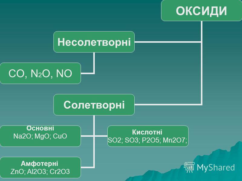 ОКСИДИ Несолетворні CO, N2O, NO Солетворні Основні Na2O; MgО; CuО Кислотні SO2; SO3; P2O5; Mn2O7; Амфотерні ZnО; Al2O3; Cr2O3