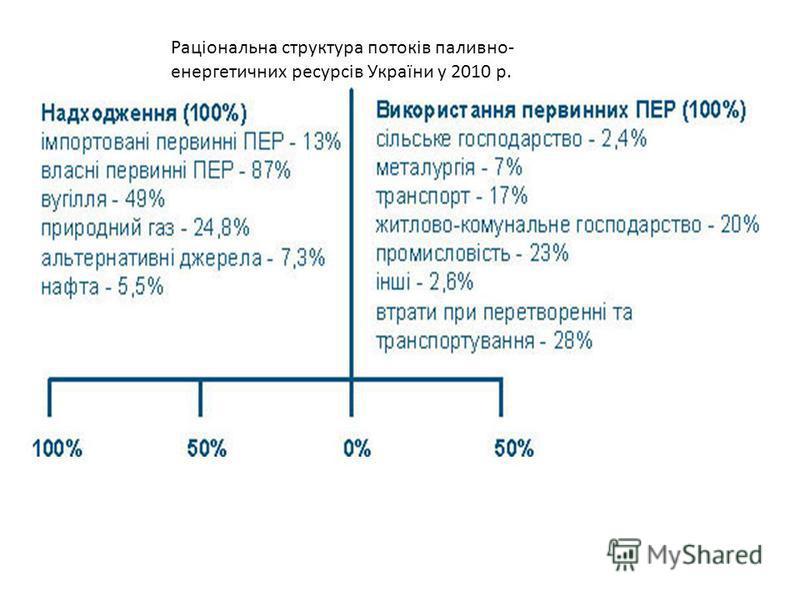 Раціональна структура потоків паливно- енергетичних ресурсів України у 2010 р.