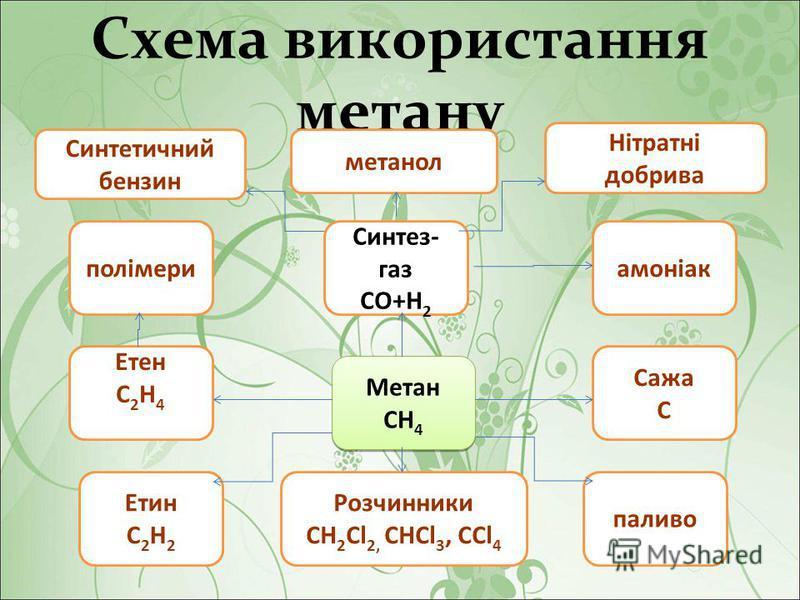 Схема використання метану Синтез- газ СО+Н 2 метанол Нітратні добрива амоніак Синтетичний бензин полімери Метан СН 4 Метан СН 4 Етен С 2 Н 4 Сажа С Розчинники СН 2 Cl 2, СНCl 3, CCl 4 паливо Етин С 2 Н 2