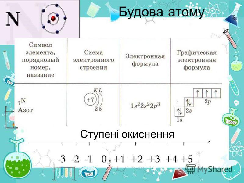 Будова атому Ступені окиснення0+1-2-3+2+3+4+5