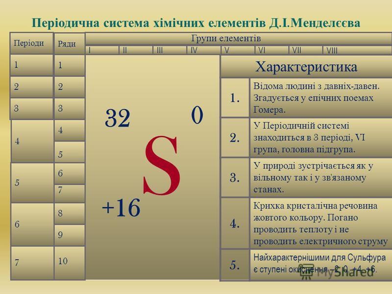 Періодична с истема х імічних е лементів Д. І. Менделєєва Періоди 1 2 3 4 5 6 7 Ряди 1 2 3 4 10 9 8 7 5 6 Групи елементів IIIVIVVIIIIIIV VIII Характеристика 1. Відома людині з давніх - давен. Згадується у епічних поемах Гомера. 2. У Періодичній систе