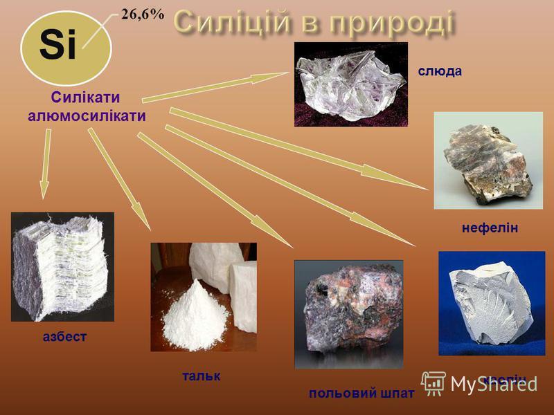 26,6% Si Силікати алюмосилікати азбест тальк польовий шпат каолін нефелін слюда