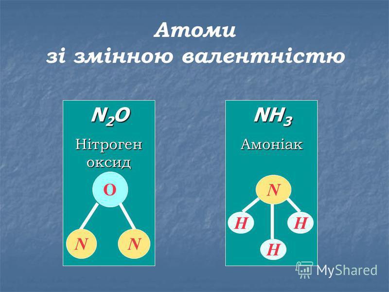 Атоми зі змінною валентністю NH 3 Амоніак N Н Н Н N 2 O Нітроген оксид О NN