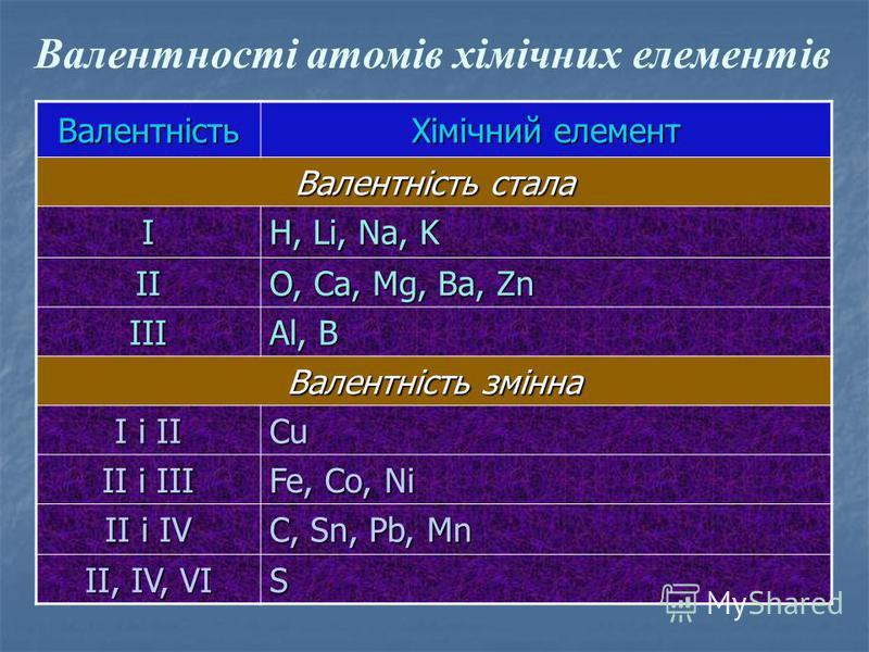 Валентність Хімічний елемент Валентність стала І H, Li, Na, K ІІ O, Ca, Mg, Ba, Zn ІІІ Al, B Валентність змінна І і ІІ СuСuСuСu II i III Fe, Co, Ni II i IV C, Sn, Pb, Mn II, IV, VI S Валентності атомів хімічних елементів