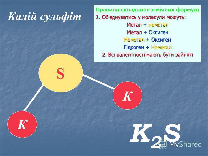Калій сульфіт К К S K2SK2S Правила складання хімічних формул: 1. Об'єднуватись у молекули можуть: Метал + неметал Метал + Оксиген Неметал + Оксиген Гідроген + Неметал 2. Всі валентності мають бути зайняті