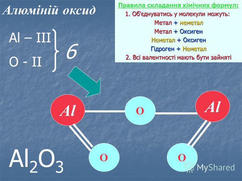 Алюміній оксид Правила складання хімічних формул: 1. Об'єднуватись у молекули можуть: 1. Об'єднуватись у молекули можуть: Метал + неметал Метал + Оксиген Неметал + Оксиген Гідроген + Неметал 2. Всі валентності мають бути зайняті Al О О О Al – ІІІ О -