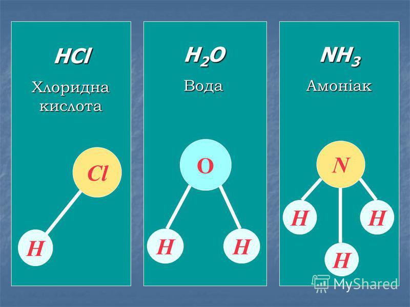 HСl Хлоридна кислота Н СlСl H 2 O Вода НН О NH 3 Амоніак N Н Н Н