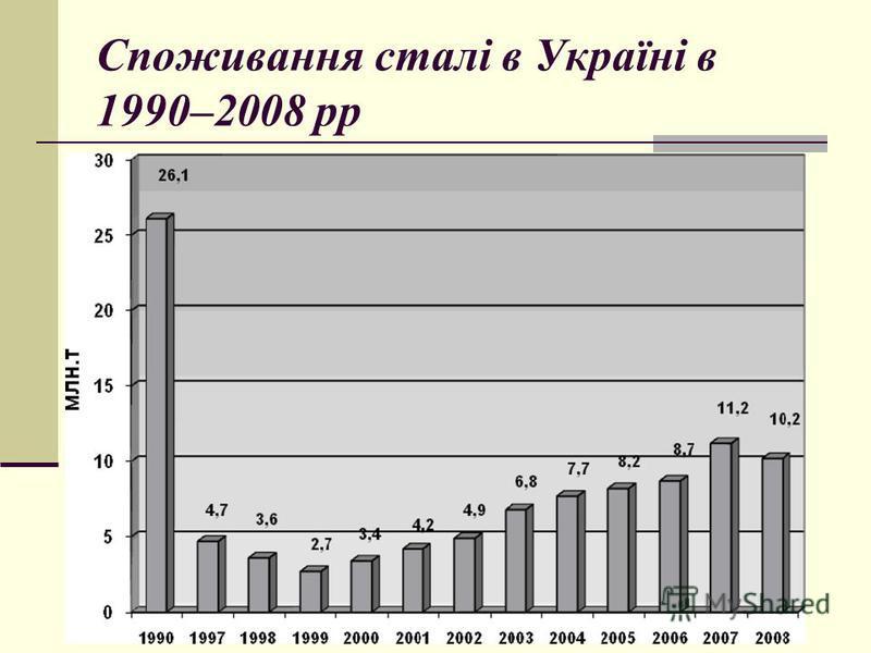 Споживання сталі в Україні в 1990–2008 рр