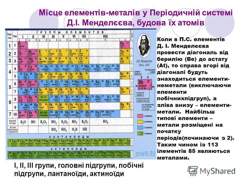 Місце елементів-металів у Періодичній системі Д.І. Менделєєва, будова їх атомів І, ІІ, ІІІ групи, головні підгрупи, побічні підгрупи, лантаноїди, актиноїди Коли в П.С. елементів Д. І. Менделєєва провести діагональ від берилію (Be) до астату (At), то