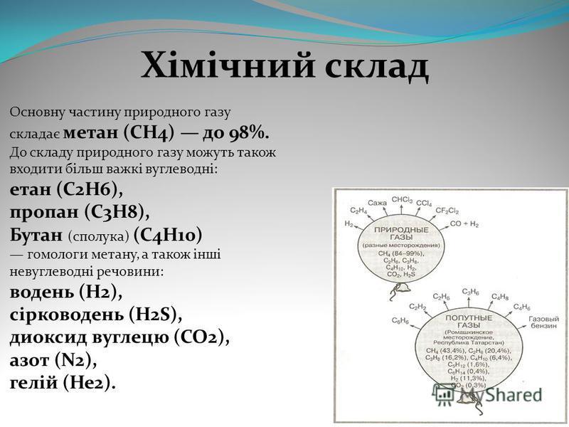 Хімічний склад Основну частину природного газу складає метан (CH4) до 98%. До складу природного газу можуть також входити більш важкі вуглеводні: етан (C2H6), пропан (C3H8), Бутан (сполука) (C4H10) гомологи метану, а також інші невуглеводні речовини: