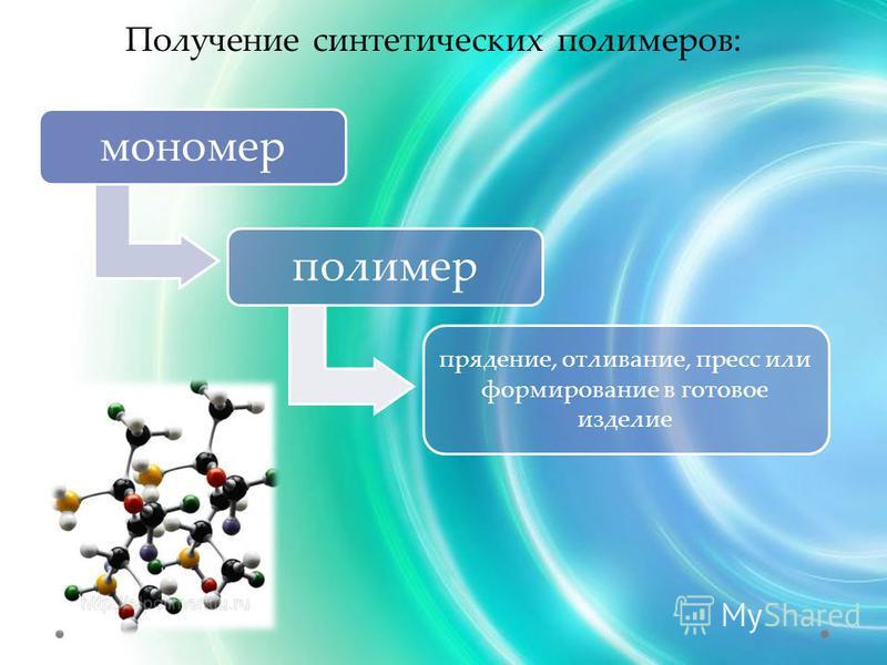 Получение синтетических полимеров: мономер полимер прядение, отливание, пресс или формирование в готовое изделие