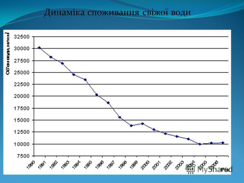 Динаміка споживання свіжої води
