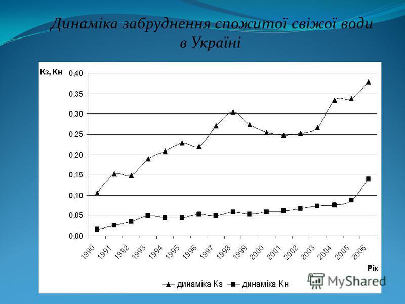 Динаміка забруднення спожитої свіжої води в Україні