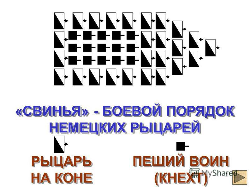 2 «СВИНЬЯ» - БОЕВОЙ ПОРЯДОК НЕМЕЦКИХ РЫЦАРЕЙ «СВИНЬЯ» - БОЕВОЙ ПОРЯДОК НЕМЕЦКИХ РЫЦАРЕЙ РЫЦАРЬ НА КОНЕ РЫЦАРЬ НА КОНЕ ПЕШИЙ ВОИН (КНЕХТ) ПЕШИЙ ВОИН (КНЕХТ)
