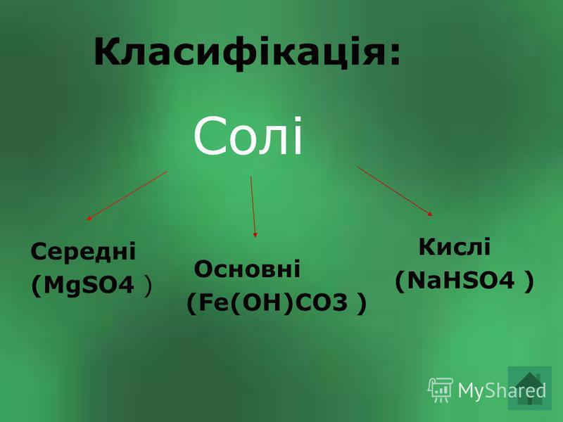 Класифікація: Солі Середні (MgSO4 ) Кислі (NaHSO4 ) Основні (Fe(OH)CO3 )